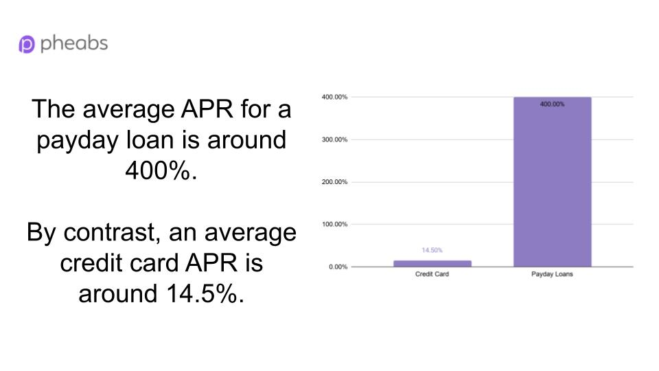 why is apr high for payday loans