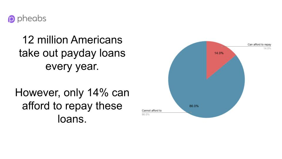 Payday Loans Repayment Statistics